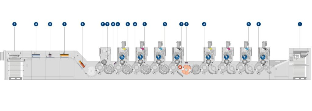 Heidelberg Speedmaster XL 106 - Overzicht